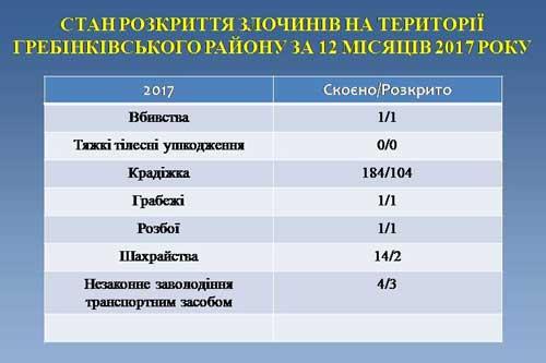 Звіт Гребінківського ВП ГУНП в Полтавській області за 2017 рік