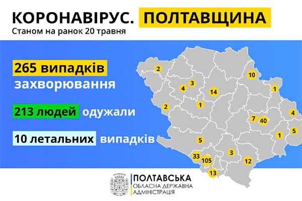 Від коронавірусу одужали 213 жителів Полтавської області