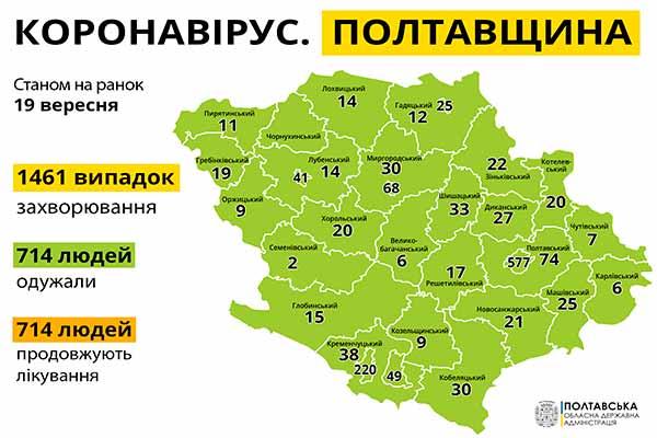 На Полтавщині за добу на СOVID-19 захворіло 72 людини