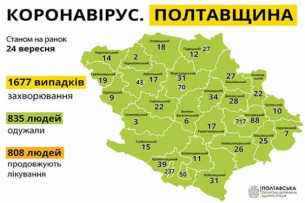 За минулу добу на Полтавщині на COVID-19 захворіли 47 людей
