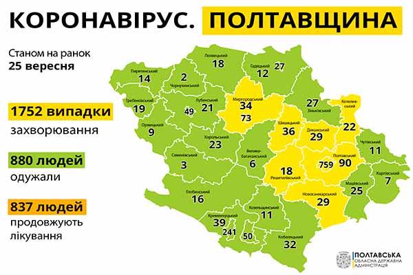 За минулу добу на Полтавщині зареєстровано 75 нових випадків захворювання на COVID-19