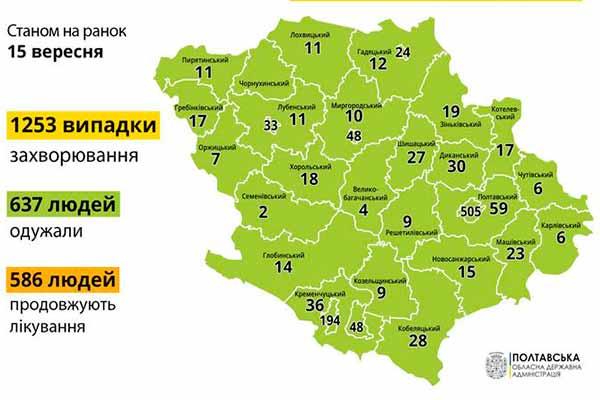 На Полтавщині за добу виявили 30 випадків COVID-19