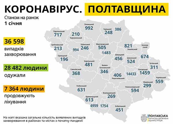 на Полтавщині 519 нових випадків захворювання на COVID-19