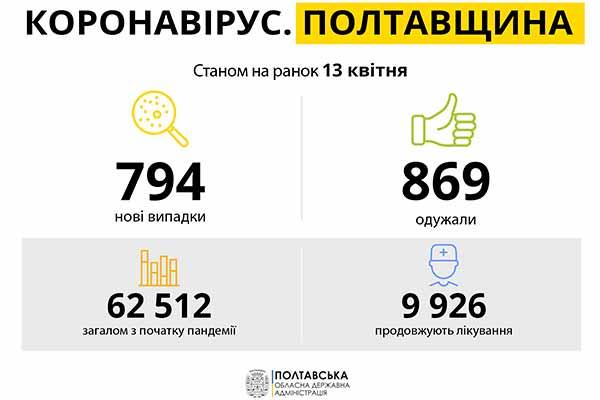 Коронавірус на Полтавщині: статистика за 13 квітня