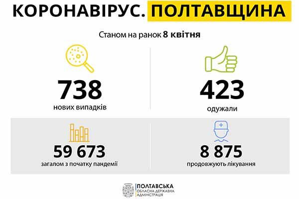 Коронавірус на Полтавщині: статистика за 8 квітня