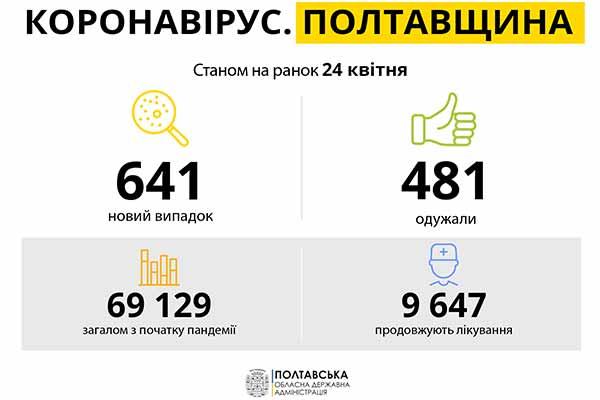 Коронавірус на Полтавщині: статистика за 24 квітня