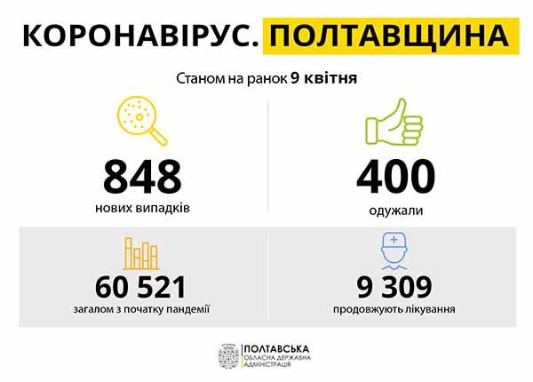 Коронавірус на Полтавщині: статистика за 9 квітня
