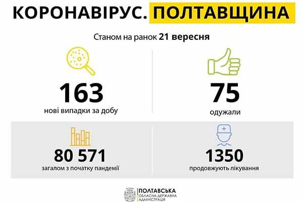 Коронавірус на Полтавщині: статистика поширення по районах